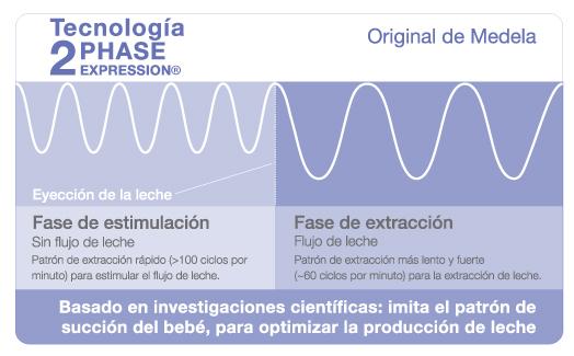 Tecnología 2-Phase Expression®